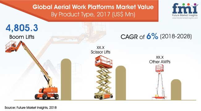 Aerial-work-platfroms-market.jpg