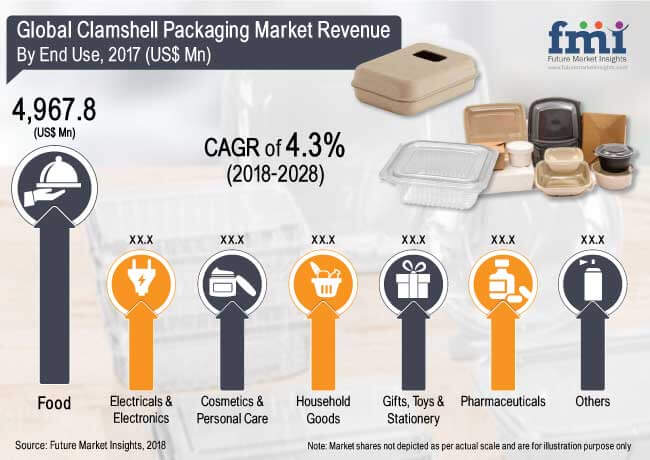 Clamshell-Packaging-Market.jpg