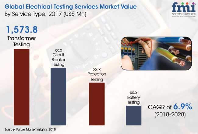 Electrical-Testing-Market.jpg