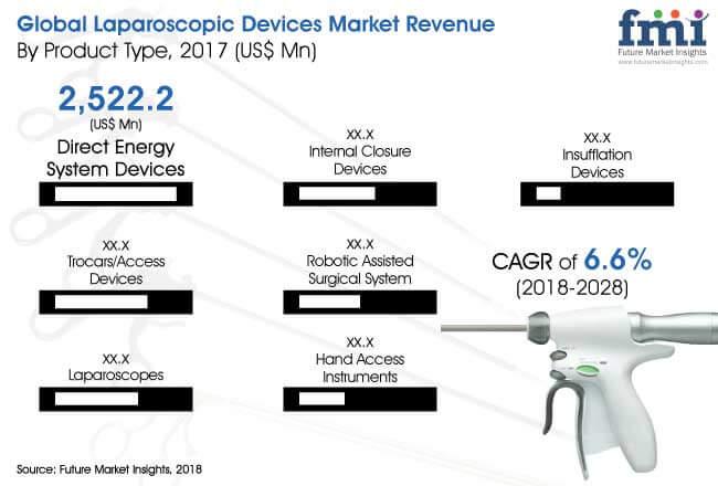 Laparoscopic-Devices-Market.jpg
