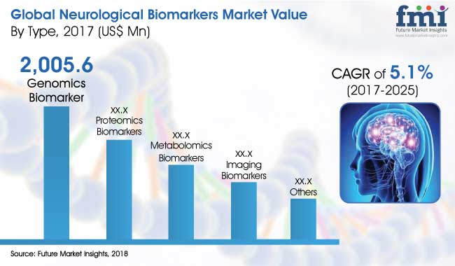 Neurological-Biomakers-Market.jpg