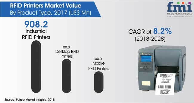 RFID Printers Market: Global Industry Analysis, Size and Forecast