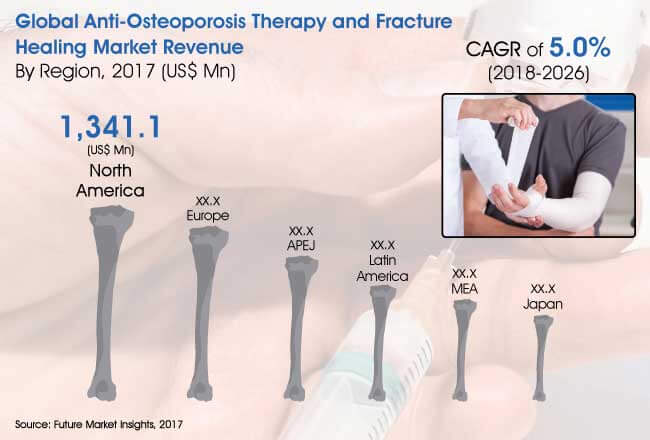anti-osteoporosis-therapy-and-fracture-healing-market.jpg