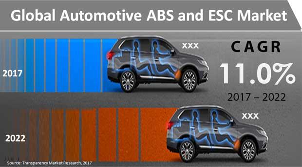 automotive-abs-and-esc-market.jpg