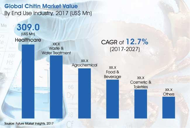 chitin-market.jpg