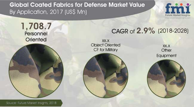 coated-fabrics-for-defense-market.jpg