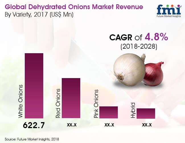 dehytdrated-onions-market.jpg
