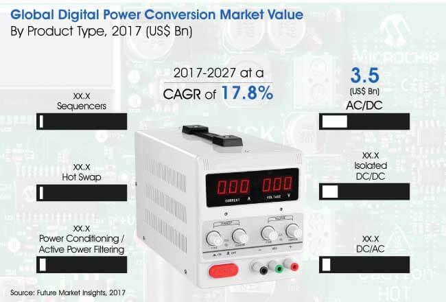 digital-power-conversion-market.jpg