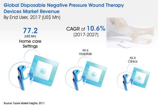 disposable-negative-pressure-wound-therapy-devices-market
