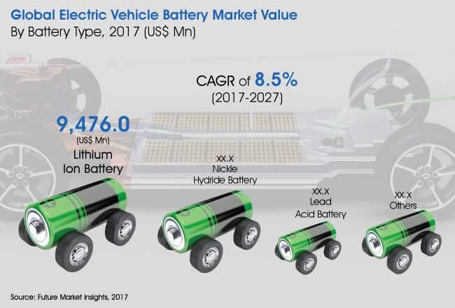electric-vehicle-battery-market.jpg