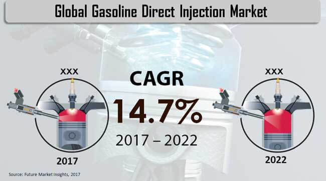 gasoline-direct-injection-market.jpg