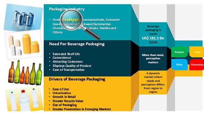 global-beverage-packaging-market.jpg
