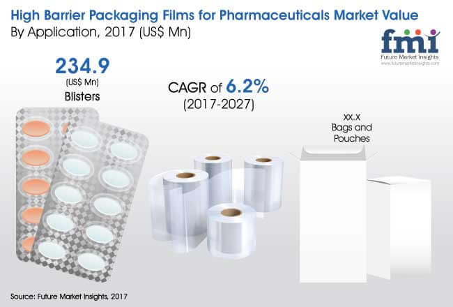 high-barrier-packaging-films-for-pharmaceuticals-market.jpg