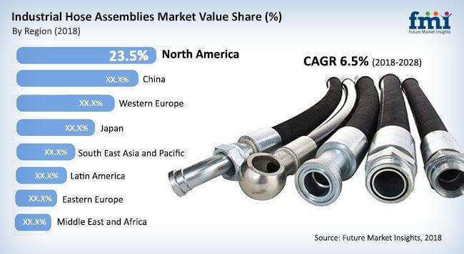 industrial-hose-assemblies-market.jpg