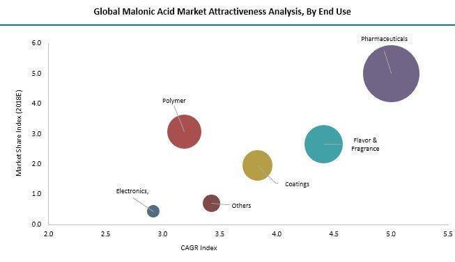 malonic-acid-market-0.jpg