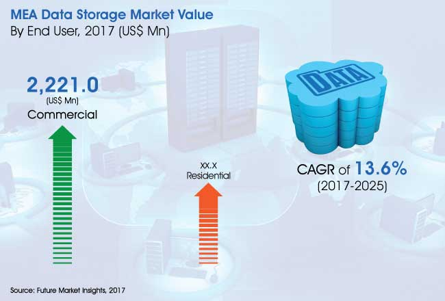 mea-data-storage-market.jpg