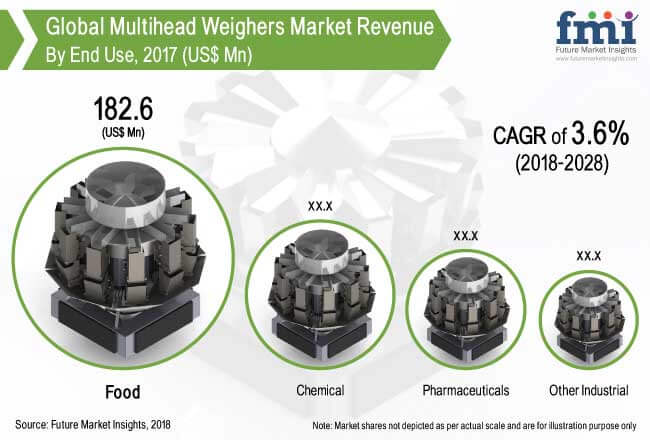 multihead-weighers-market.jpg