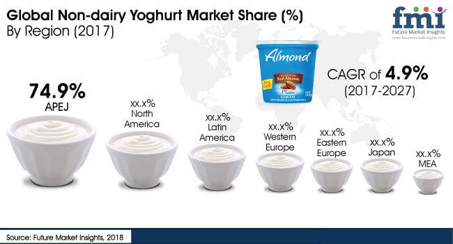 non-dairy-yoghurt-market.jpg