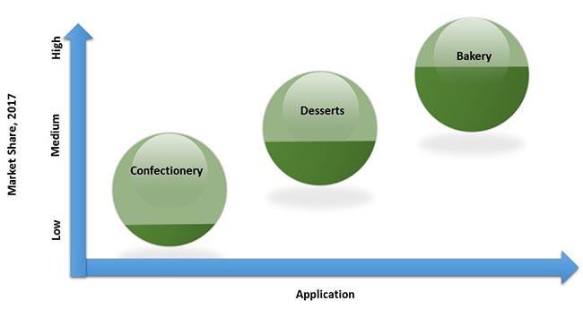 non-pho-ingredients-market-0.jpg