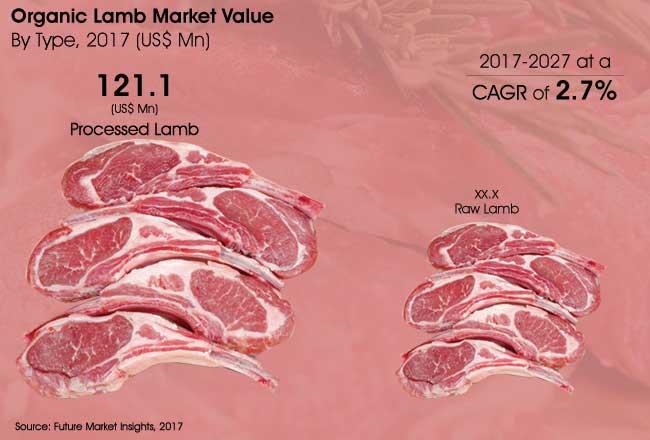 organic-lamb-market.jpg