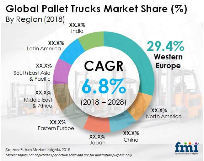 pallet-trucks-market.jpg