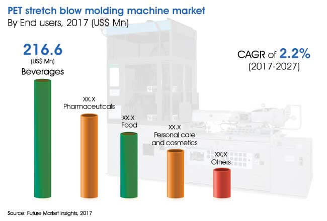 pet-stretch-blow-molding-machines-market.jpg