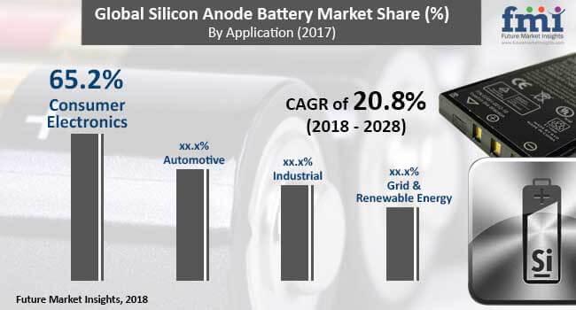 silicon-anode-bnatteries-market.jpg