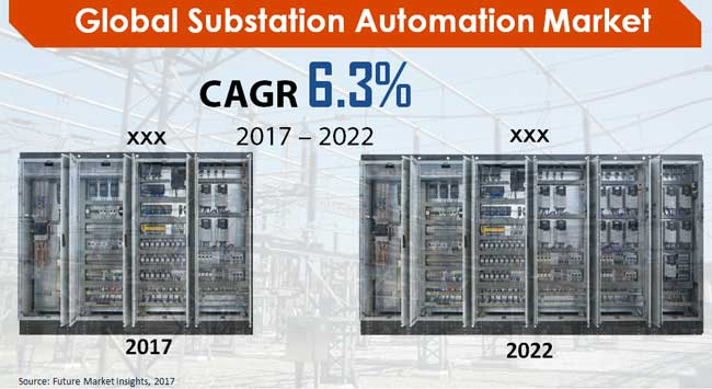 substation-automation-market.jpg