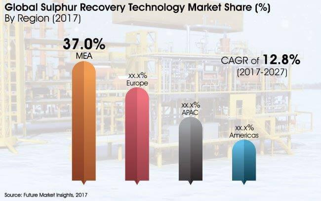 sulphur-recovery-technology-market.jpg