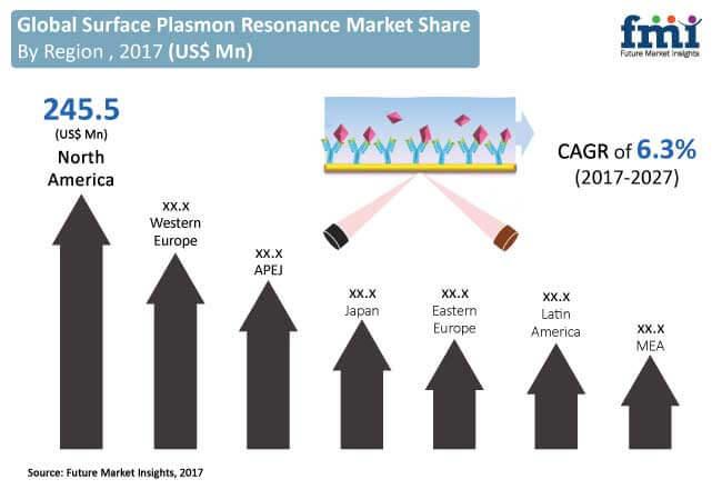 surface-plasmon-resonance-market.jpg