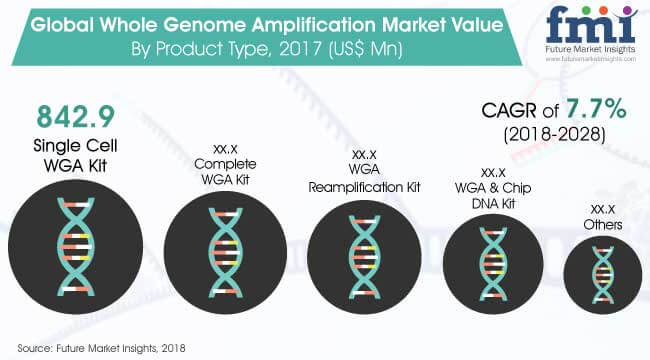 whole-genome-amplification-market.jpg