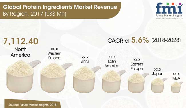 1protein ingredients market