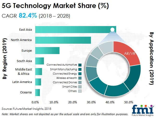 5G Technology Market: Increasing Application Areas of