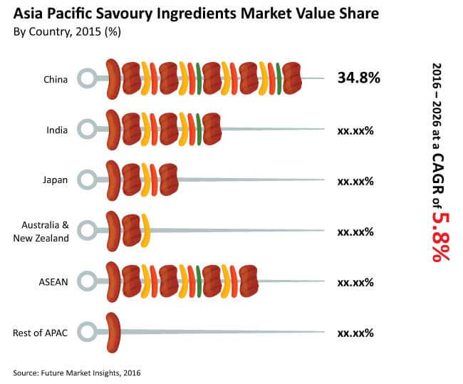 APAC Savoury Ingredients Market_Image for Preview Analysis