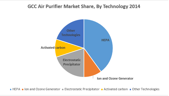 Air Purifiers Market Gcc Industry Analysis Size And