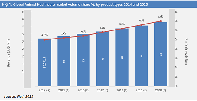 Market Share Analysis: IT Operations Management Software, Worldwide, 2014