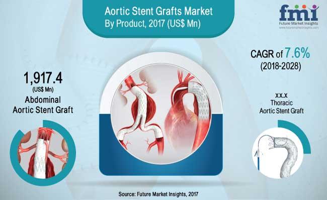 Aortic-Stent-Grafts-Market.jpg