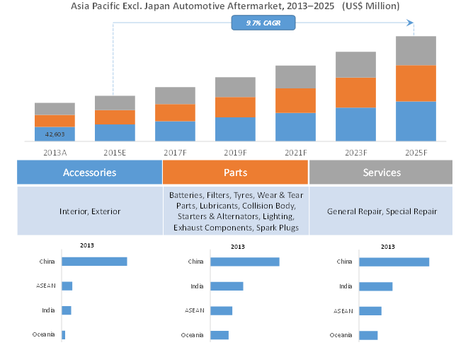 Asia-Pacific Automotive Aftermarket