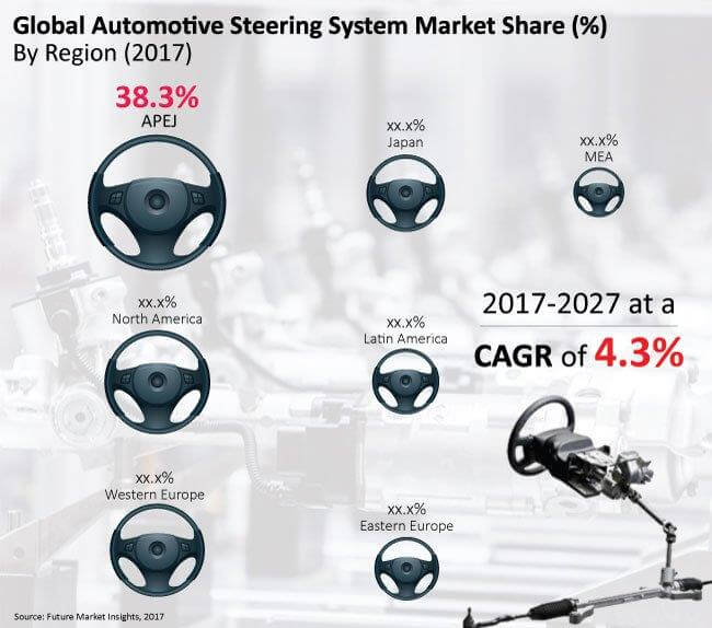 Automotive Steering System Market_Image for Preview Analysis