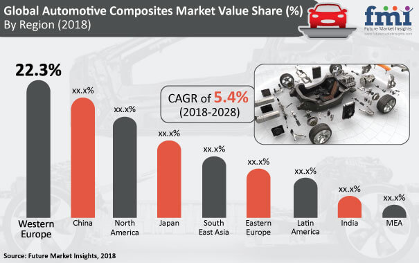 Automotive Composites Market0