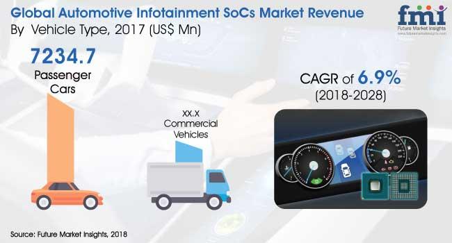 Automotive Infotainment SoCs Market