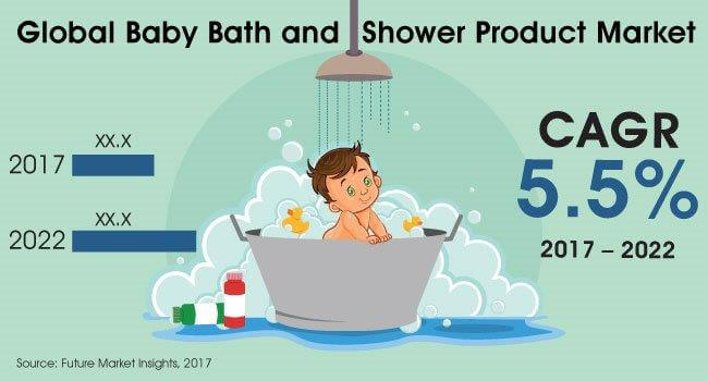 Baby Bath and Showers market