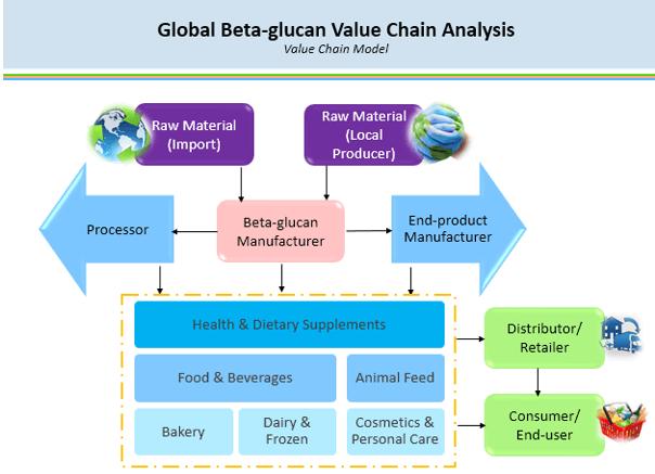 Beta-glucan Market