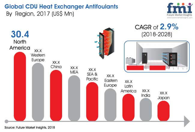 CDU Heat Exchanger Antifoulants Market