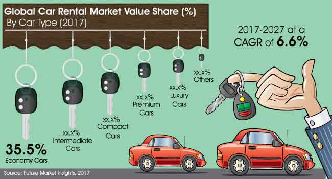 global car rental market analysis 2 days ago  the global car rental market research report provides an in-depth analysis of  the major global car rental industry leading players along with.