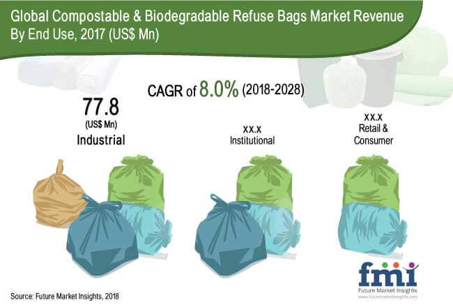 Compostable & Biodegradable Refuse Bags Market