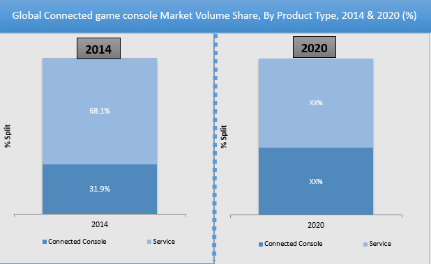 Connected Game Console Market
