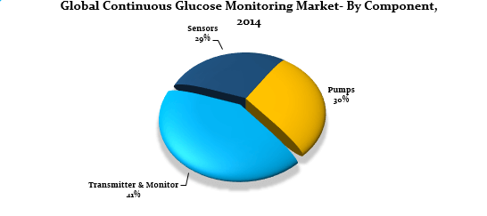 Continuous Glucose Monitoring Systems Market