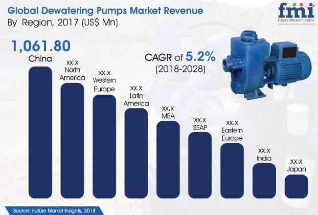 Dewatering Pumps Market