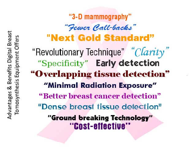 Digital Breast Tomosynthesis (DBT) Equipment Market